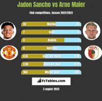 Jadon Sancho vs Arne Maier h2h player stats