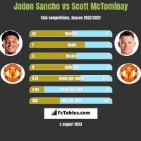 Jadon Sancho vs Scott McTominay h2h player stats