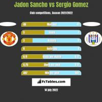 Jadon Sancho vs Sergio Gomez h2h player stats
