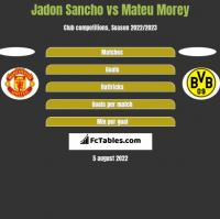 Jadon Sancho vs Mateu Morey h2h player stats