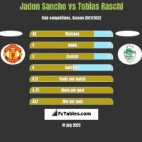 Jadon Sancho vs Tobias Raschl h2h player stats