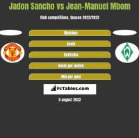 Jadon Sancho vs Jean-Manuel Mbom h2h player stats