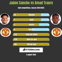 Jadon Sancho vs Amad Traore h2h player stats