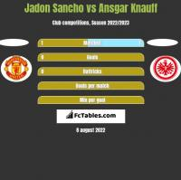 Jadon Sancho vs Ansgar Knauff h2h player stats