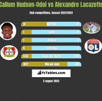 Callum Hudson-Odoi vs Alexandre Lacazette h2h player stats