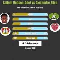 Callum Hudson-Odoi vs Alexandre Silva h2h player stats