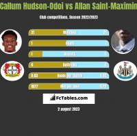 Callum Hudson-Odoi vs Allan Saint-Maximin h2h player stats