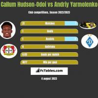 Callum Hudson-Odoi vs Andrij Jarmołenko h2h player stats