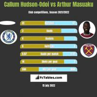 Callum Hudson-Odoi vs Arthur Masuaku h2h player stats