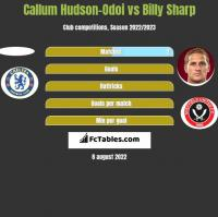 Callum Hudson-Odoi vs Billy Sharp h2h player stats