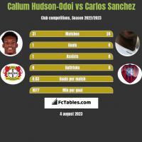 Callum Hudson-Odoi vs Carlos Sanchez h2h player stats