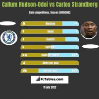 Callum Hudson-Odoi vs Carlos Strandberg h2h player stats