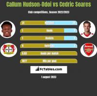 Callum Hudson-Odoi vs Cedric Soares h2h player stats