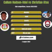 Callum Hudson-Odoi vs Christian Atsu h2h player stats