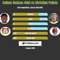 Callum Hudson-Odoi vs Christian Pulisic h2h player stats