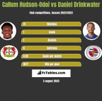 Callum Hudson-Odoi vs Daniel Drinkwater h2h player stats