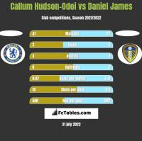 Callum Hudson-Odoi vs Daniel James h2h player stats