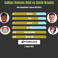 Callum Hudson-Odoi vs David Brooks h2h player stats