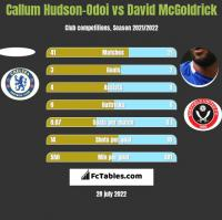 Callum Hudson-Odoi vs David McGoldrick h2h player stats