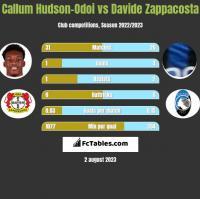 Callum Hudson-Odoi vs Davide Zappacosta h2h player stats