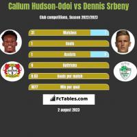Callum Hudson-Odoi vs Dennis Srbeny h2h player stats