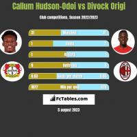 Callum Hudson-Odoi vs Divock Origi h2h player stats