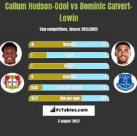 Callum Hudson-Odoi vs Dominic Calvert-Lewin h2h player stats