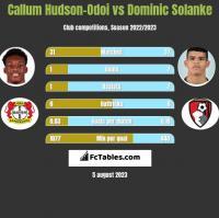 Callum Hudson-Odoi vs Dominic Solanke h2h player stats