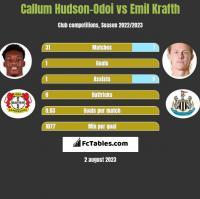 Callum Hudson-Odoi vs Emil Krafth h2h player stats