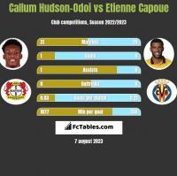 Callum Hudson-Odoi vs Etienne Capoue h2h player stats