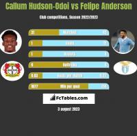 Callum Hudson-Odoi vs Felipe Anderson h2h player stats