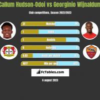 Callum Hudson-Odoi vs Georginio Wijnaldum h2h player stats