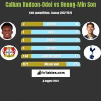 Callum Hudson-Odoi vs Heung-Min Son h2h player stats