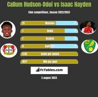 Callum Hudson-Odoi vs Isaac Hayden h2h player stats
