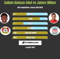Callum Hudson-Odoi vs James Milner h2h player stats