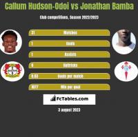 Callum Hudson-Odoi vs Jonathan Bamba h2h player stats