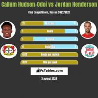 Callum Hudson-Odoi vs Jordan Henderson h2h player stats