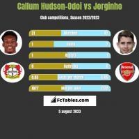 Callum Hudson-Odoi vs Jorginho h2h player stats