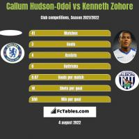 Callum Hudson-Odoi vs Kenneth Zohore h2h player stats