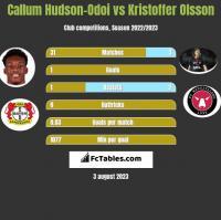 Callum Hudson-Odoi vs Kristoffer Olsson h2h player stats
