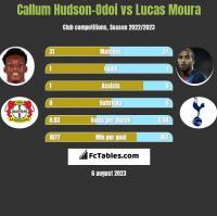 Callum Hudson-Odoi vs Lucas Moura h2h player stats