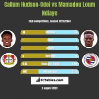 Callum Hudson-Odoi vs Mamadou Loum Ndiaye h2h player stats