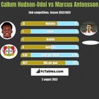 Callum Hudson-Odoi vs Marcus Antonsson h2h player stats