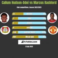 Callum Hudson-Odoi vs Marcus Rashford h2h player stats