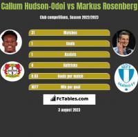 Callum Hudson-Odoi vs Markus Rosenberg h2h player stats