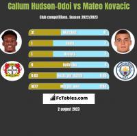 Callum Hudson-Odoi vs Mateo Kovacic h2h player stats