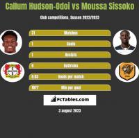 Callum Hudson-Odoi vs Moussa Sissoko h2h player stats