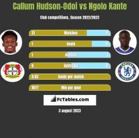Callum Hudson-Odoi vs Ngolo Kante h2h player stats