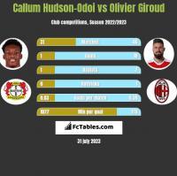 Callum Hudson-Odoi vs Olivier Giroud h2h player stats