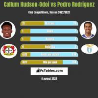 Callum Hudson-Odoi vs Pedro Rodriguez h2h player stats
